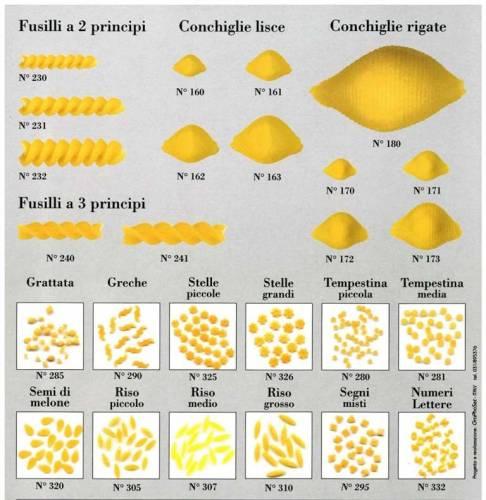Pressa tr95 aldo cozzi sas - Diversi tipi di pasta ...
