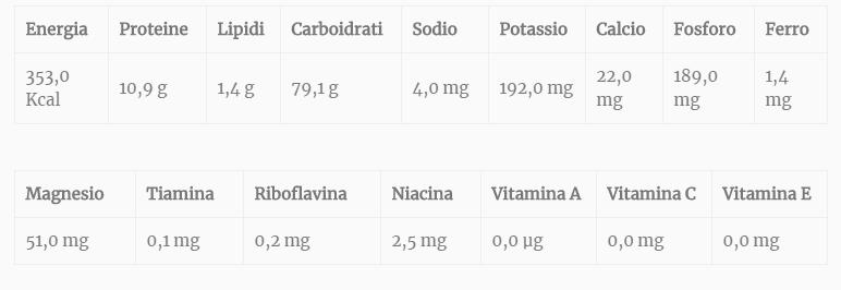 Tabella valori nutrizionali della pasta